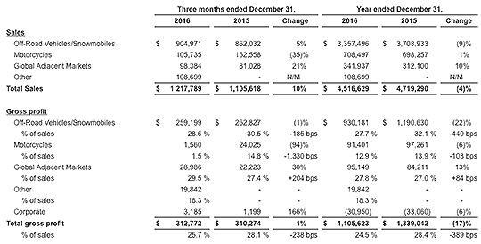 Отчет Polaris за 2016 год