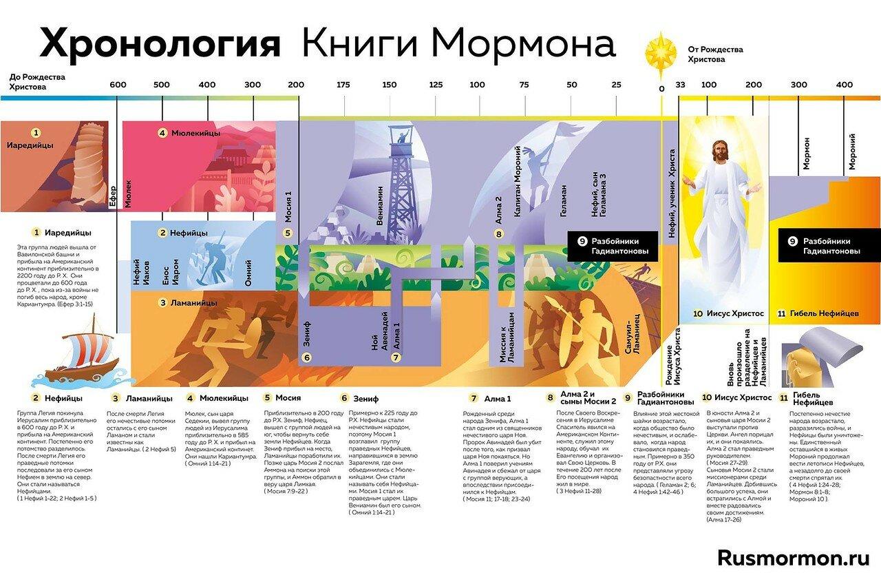 Хронология Книги Мормона