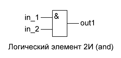 Изучаем основы VHDL, ISE, ПЛИС Xilinx. 0_13eb12_c54495d2_orig