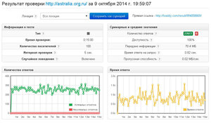 Тест astralia.org.ru