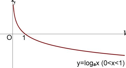 logarifmicheskaya-funkciya-grafik-svojstva