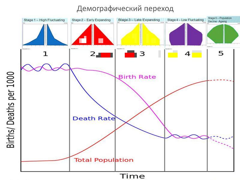 демографический переход.