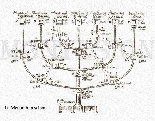 Схема меноры