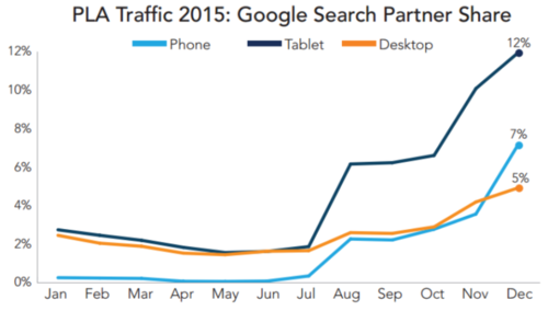 google-pla-search-partner-share-merkle-800x455.png