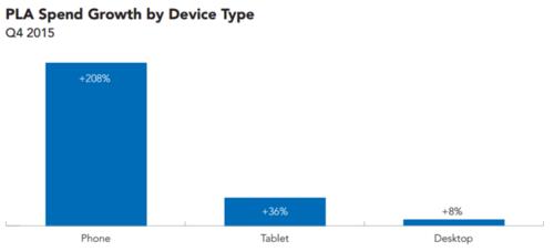 pla-growth-device-type-merkle-rkg-q4-2015-800x365.png
