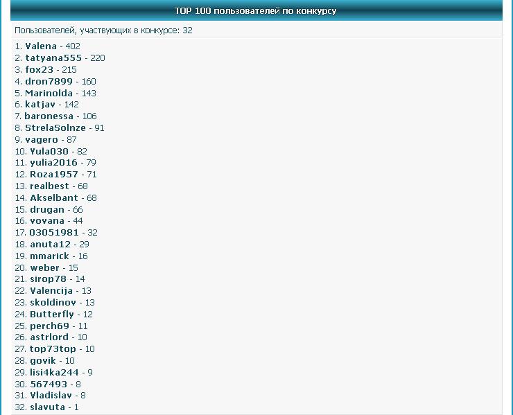 TOP 100 пользователей по конкурсу
