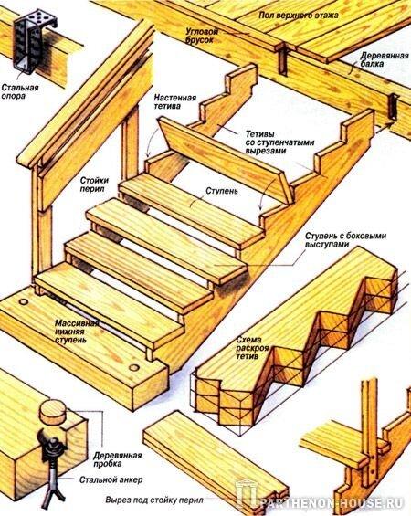 Как самому построить лестницу на второй этаж своими руками 969