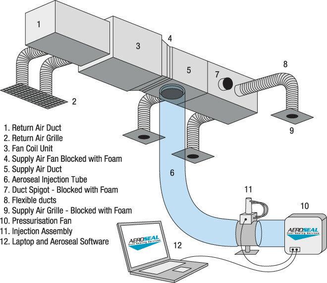 Герметизация воздуховодов изнутри Engineering Ru