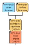 Генеалогическое древо семьи Чигинского Якова Петровича, занимавшейся самоварным делом в Туле с середины XIX по начало XX века.