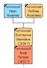 Генеалогическое древо — Яков Петрович Чигинский