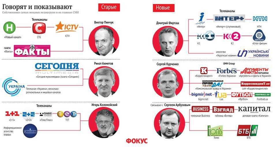 Кому принадлежат украинские сми?