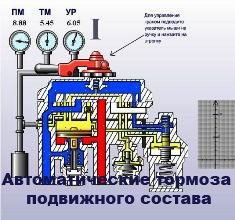 Автоматические тормоза подвижного состава. Электронный учебник
