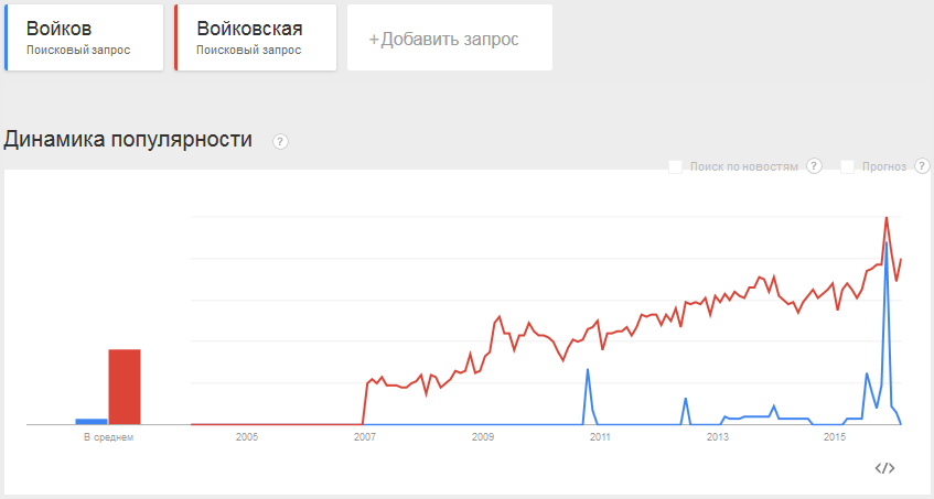 v101-Google-Войков-Войковская-2004-01-2016-01~2016020