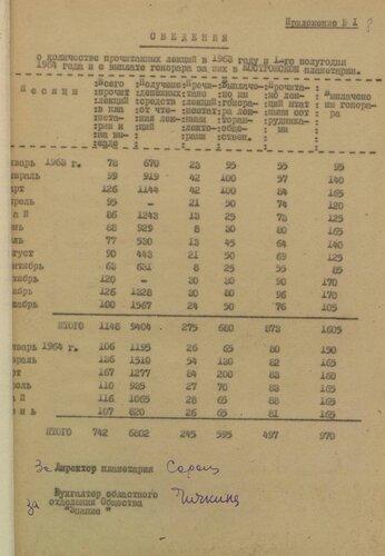 ГАКО, ф. Р-2878, оп. 3, д. 6, л. 8.