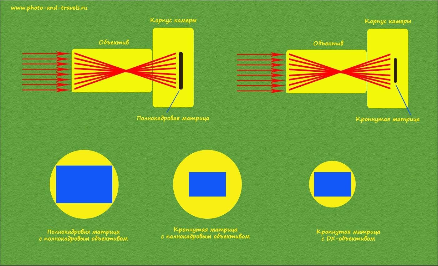 Рисунок 7. Схема формирования изображения при использовании объектива на камере с полнокадровой матрицей (а) и с кропнутой (б). На рисунке (в) показана связка «кроп + специальный DX-объектив». Например, это может быть Canon EOS 700D и ширик SigmaAF 10-20mm f/4-5.6 EX DC HSM Canon EF-S или Nikon D5200 и Nikon16-85mm f/3.5-5.6G ED VR AF-S DX Nikkor.