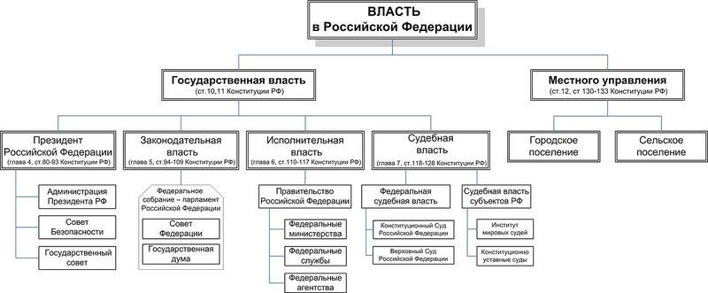 Система органов государственной власти в рф схема
