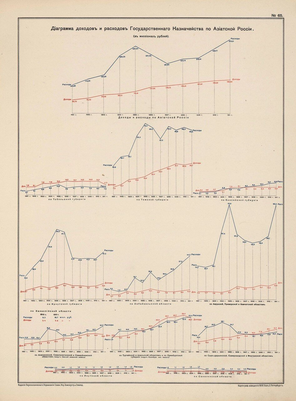 58. Диаграмма доходов и расходов Государственного Казначейства по Азиатской России