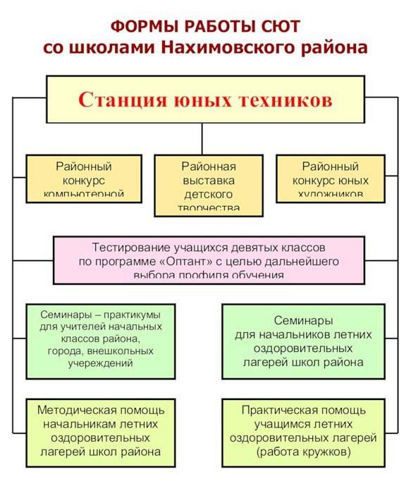 Формы работы СЮТ со школами