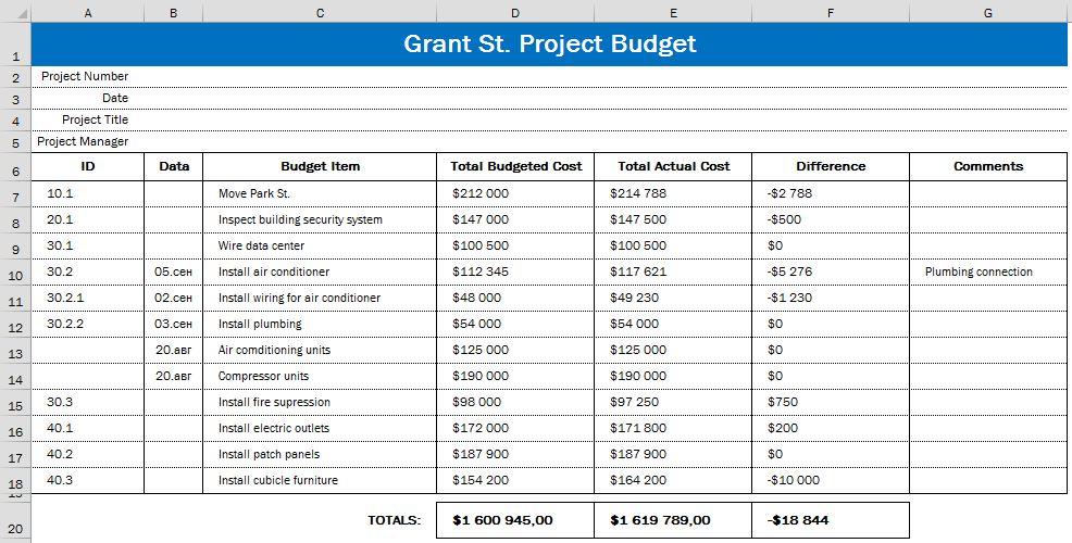 Рис. 3. Бюджет проекта Grant St. Move
