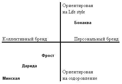 Карта бренда