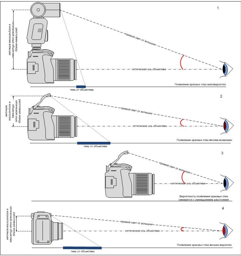 Как видите, угол между оптической осью объектива и падающим от вспышки прямым светом наиболее велик в случае...