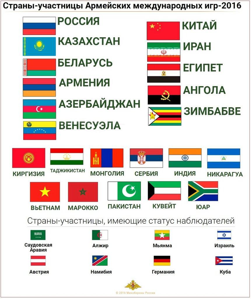 Армейские международные игры 2016