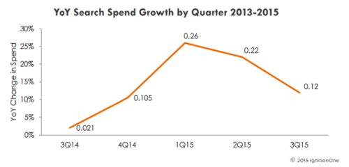 paid-search-spend-trend-q32015-ignitionone-800x384.png