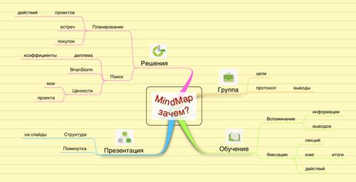 Использование MindMap