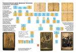 Генеалогическое древо фамилии Чигинский в документах и фотографиях