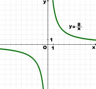 postroit-grafik-obratnoj-proporcionalnosti