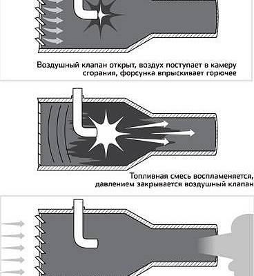 Пульсирующий воздушно-реактивный двигатель (ПуВРД)— бескомпрессорный воздушно-реактивный двигатель периодического действия степлоподводом крабочему телу при повышенном давлении газового потока. Потипу рабочего процесса ПуВРД можно разделить надве основные группы: волнового типа без автоматических клапанов или склапанами навходе испринудительным наполнением ипродувкой
