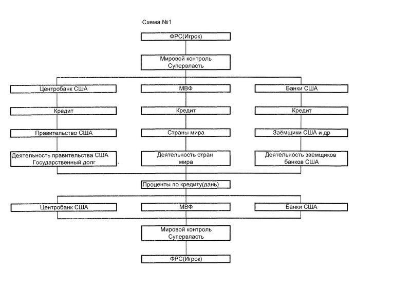 Безраздельная власть.  Схема 1. автор схемы Наталья Ризаева.  Международный валютный фонд.  Расположение - США.