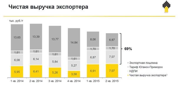 Вероятные новые налоги для российских нефтяных компаний