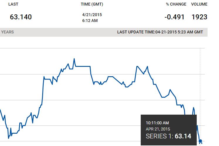 Баррель нефти марки Brent на торгах во вторник стоит более$63. Об этом свидетельствуют данные Лондонской межконтинентальной фьючерсной бирж