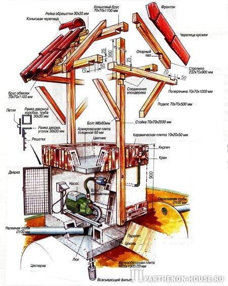 На фото 2: Схема устройства системы сбора дождевой воды Бруно Лемэра.