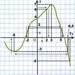 po-grafiku-funkcii-najti-x-po-y