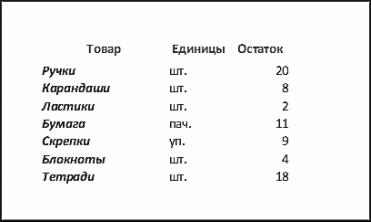 Рис. 5.12. Вид печатного макета таблицы