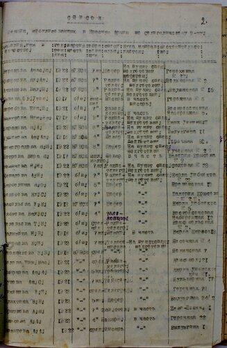 ГАКО, ф. Р-559, оп. 2, д. 25, л. 2.
