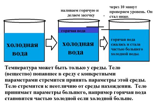 расширение воды