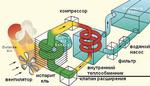 2015-04-23 00-21-29 Как обогреть дом с применением теплового насоса, что такое тепловой насос.png