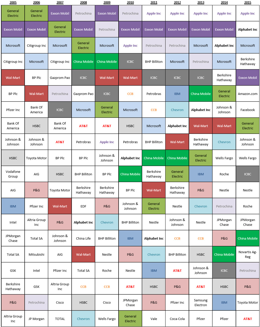 Top 20 biggest companies in the world by market capitalization