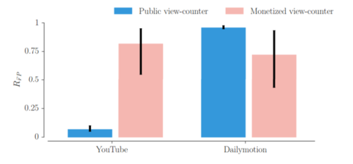 public-viewcounter-v-monetized-youtube-dailymotion-e1443113264182-800x372.png