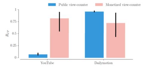 public-viewcounter-v-monetized-youtube-dailymotion-e1443113264182-800x372.png
