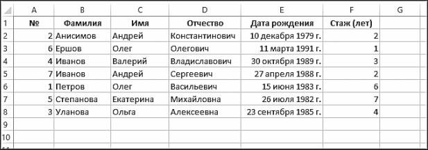 Рис. 5.24. Результат сортировки по фамилии