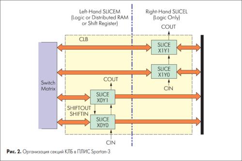 Изучаем основы VHDL, ISE, ПЛИС Xilinx. 0_1513c8_72a06104_L