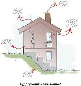 Проект отопления и вентиляции дома, куда уходит тепло, заказать проект, бюро, цены, стоимость