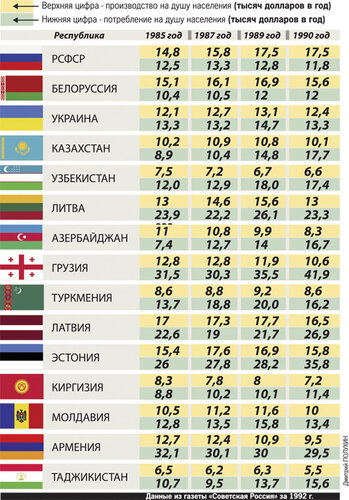 Хроники триффидов: Как Украина Россиию кормила. Или кто всё-таки был житницей СССР