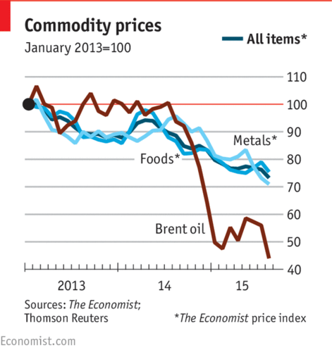 economics oil prices After a period of stability, oil prices started to decline in mid-2015, and this downward trend continued into early 2016.