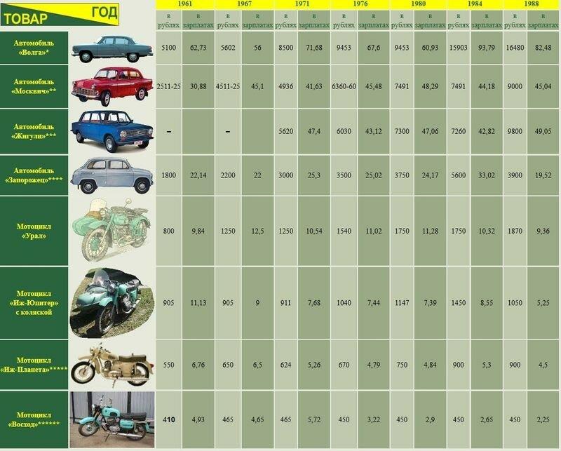 Сколько нужно зарплат на автомобиль.jpg