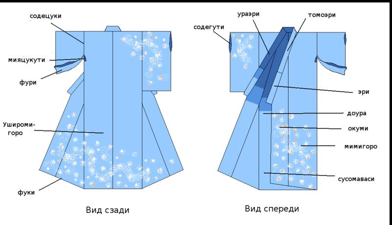 Kimono_parts_lang_rus.PNG